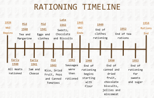 Timeline of Rationing