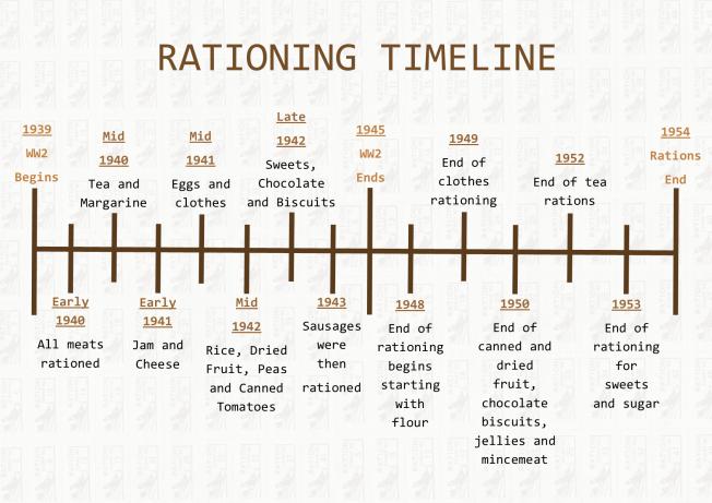 Rationing Timeline