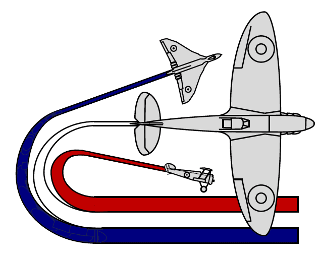 Military Aviation Heritage Networks